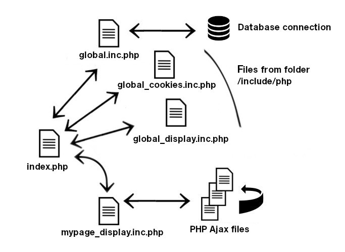 php strucuture files of the phpRegister script